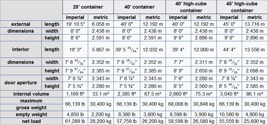 regent shipping agencies ltd container details. Black Bedroom Furniture Sets. Home Design Ideas
